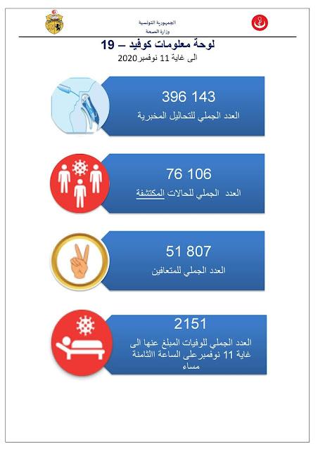 عاجل : تسجيل 51 حالة وفاة و 1584 حالة جديدة بفيروس كورونا في تونس