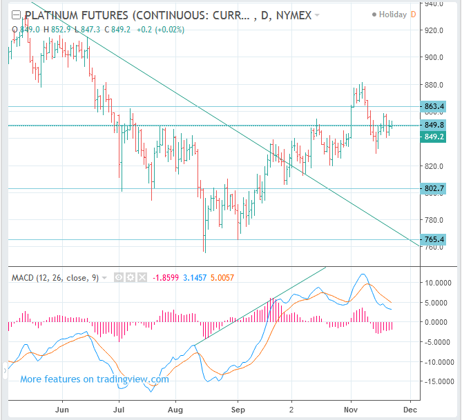 Platinum Futures Price Forecast (CME NYMEX: PL): Swing SELL(Short)