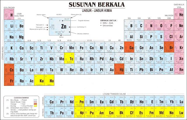 tabel periodik unsur kimia lengkap dengan nama, simbol, dan keterngannya