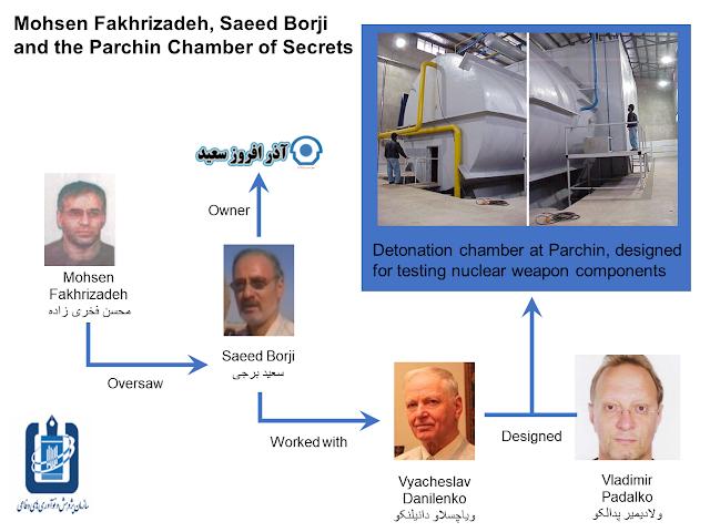 Fakhrizadeh, Borji, Danilenko and Padalko linked