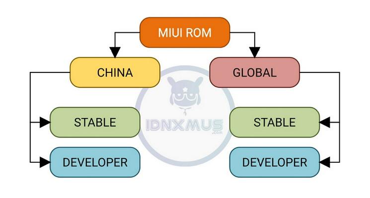 Jenis ROM MIUI
