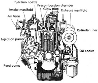Pengertian dan Sejarah Mesin Diesel Dalam Perkembangan Aplikasi
