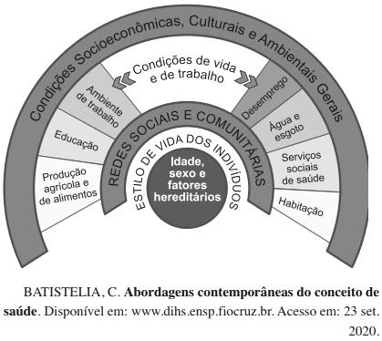 ENEM 2020: O conceito de saúde formulado na histórica VIII Conferência Nacional de Saúde, no ano de 1986
