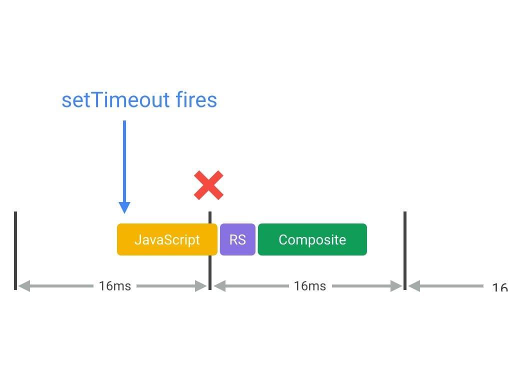 フレームの途中でJavaScriptが実行されてジャンクを引き起こす状況
