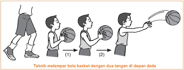 Teknik melempar bola basket dengan dua tangan di depan dada