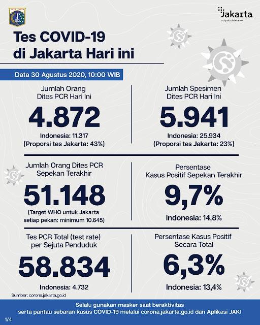 Klaster Libur Panjang, Kasus Positif Covid-19 di Jakarta Tembus Angka 1.114 Orang