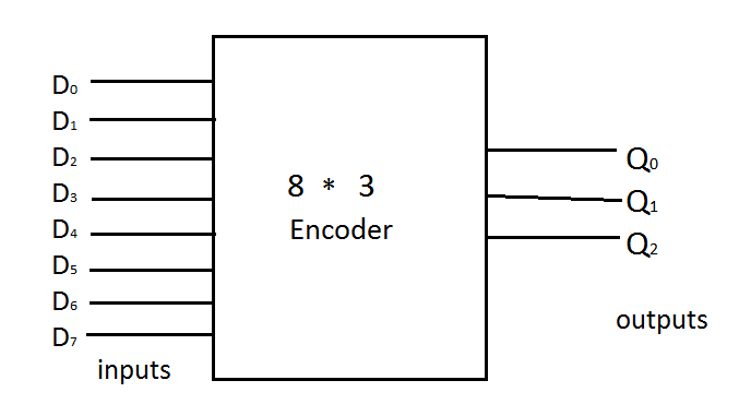 encoder's  logic diagram of 8 to 3 priority encoder #37