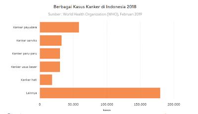 Data-kasus-kanker-di-Indonesia