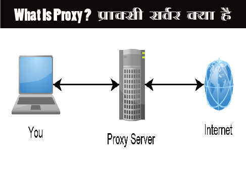 what-is-proxy-server-proxy-kya-hai