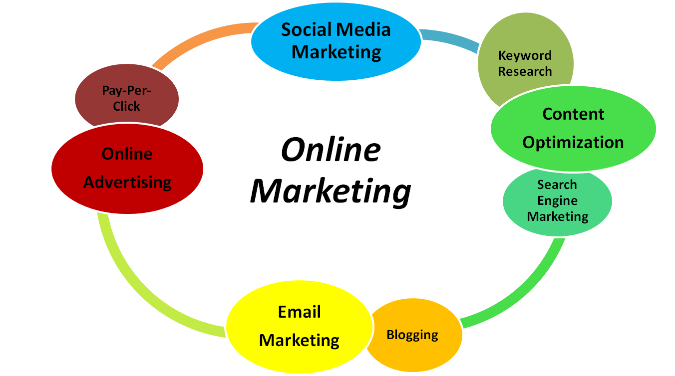 Digital marketing agency in canada january