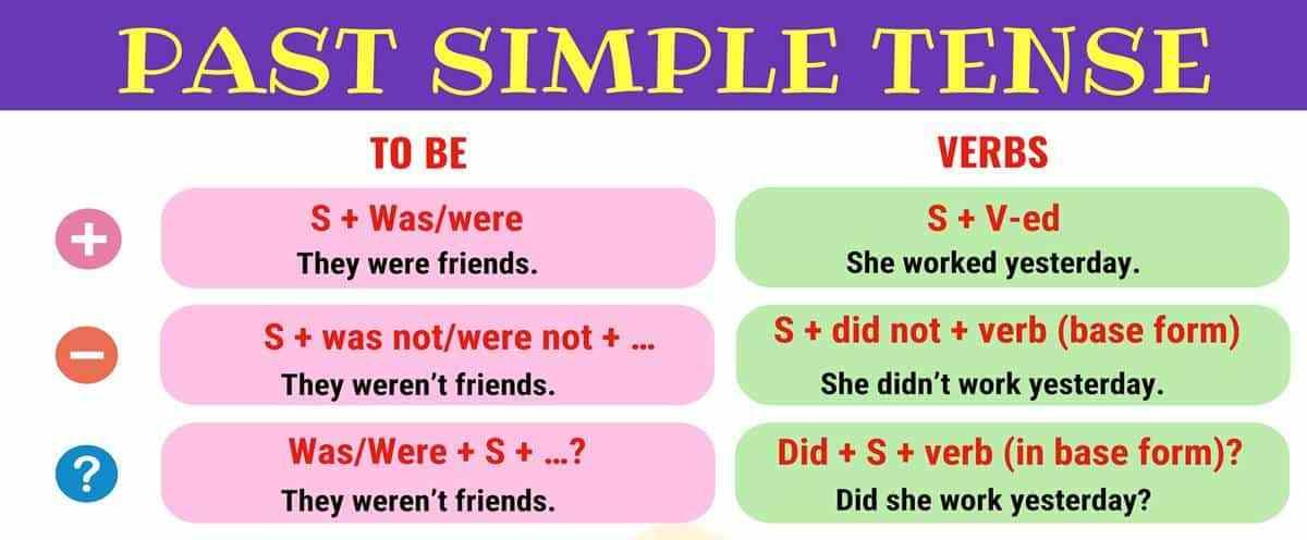 ENGLISH IS FUN MATERI KELAS 8 KD 3.10 DAN 4.10 SIMPLE PAST TENSE