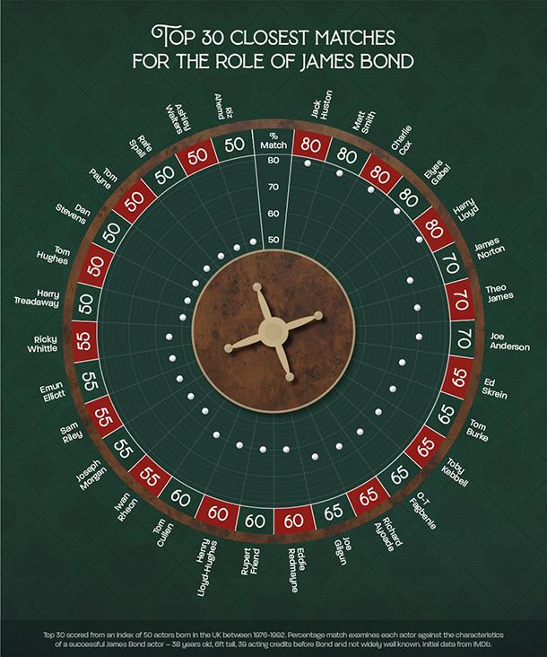 Top Ten Closest Matches - James Bond