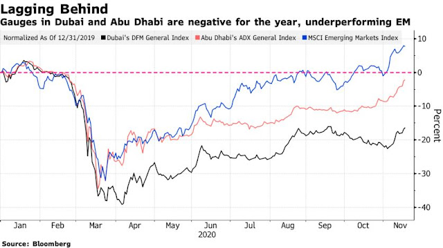 Coronavirus News: Morgan Stanley Turns Bullish on #UAE Stocks Citing Vaccine Hope - Bloomberg
