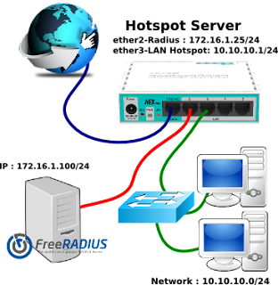 Konfigurasi Mikrotik dengan Freeradius Server Terpisah