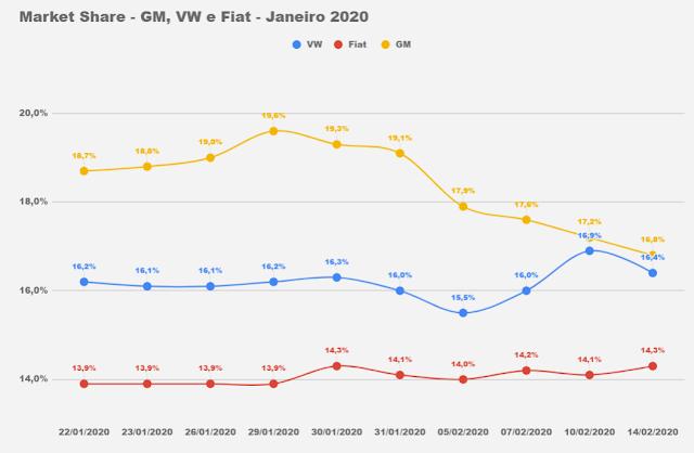 Volkswagen se aproxima da GM na parcial de fevereiro