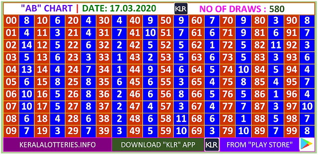 Kerala Lottery Winning Number Daily  AB  chart  on 17.03.2020