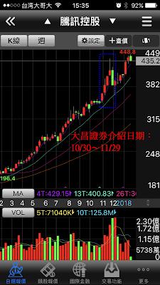 複委託港股騰訊控股的週K線走勢圖