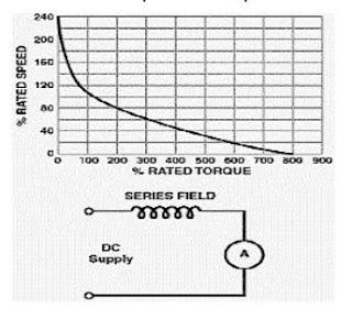 Karakteristik motor DC