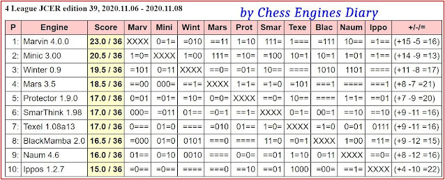 Chess Engines Diary - test tournaments 2020.11.06.4League.ed39