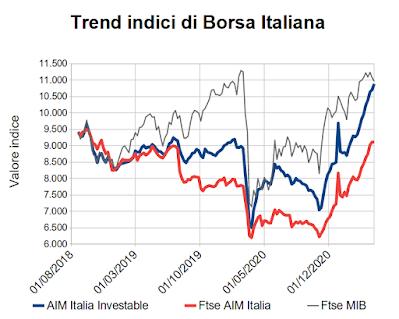 Trend indici di Borsa Italiana al 30 aprile 2021