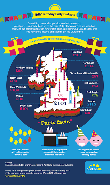 How Much Do You Spend on Children's Birthday Parties?