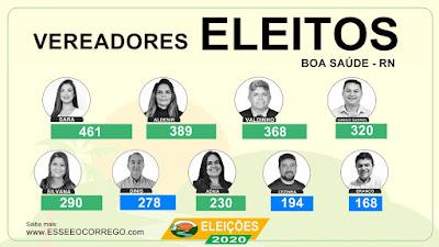 Vereadores eleitos em Boa Saúde