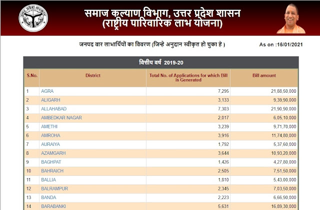 Rastriya Parivarik Labh Yojana beneficiary list district wise