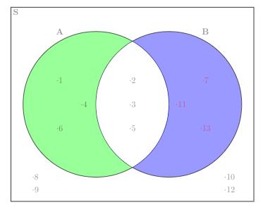 Irisan himpunan dalam Diagram Venn