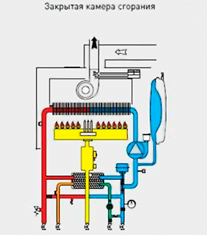 принципиальная схема закрытой камеры сгорания