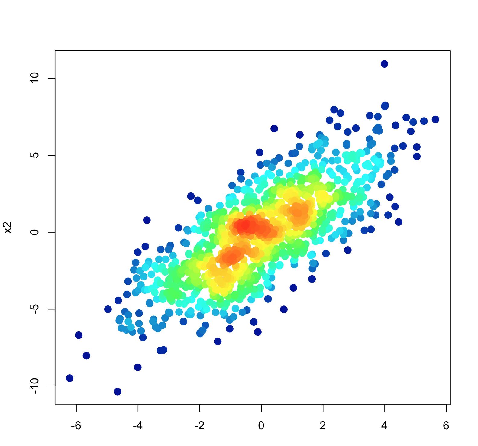 R: Heat map scatter plot | AUG ⋅ UGA