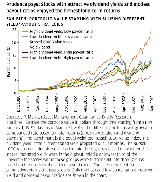 Graph comparing the performance of stocks that pay dividends