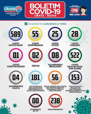 Ubatã registra mais 07 casos de covid-19; casos ativos somam 25
