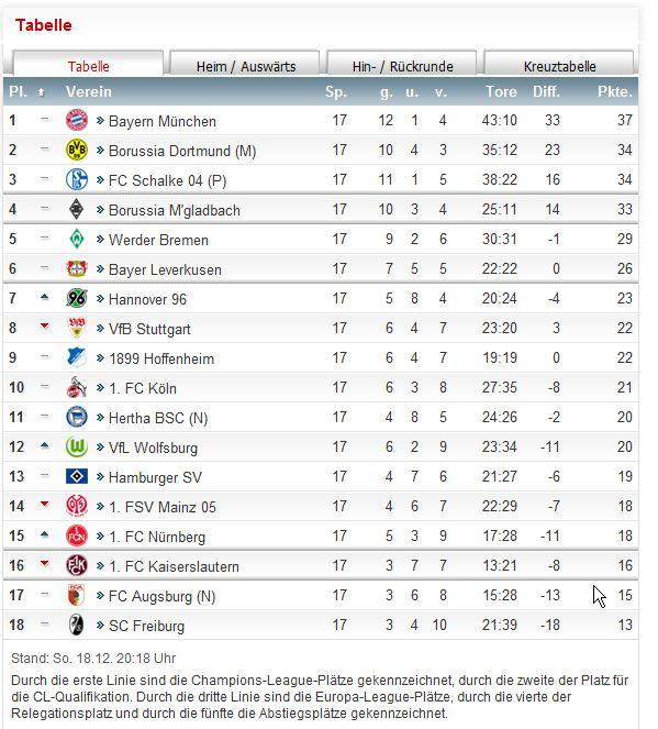 Auswärts Tabelle Bundesliga