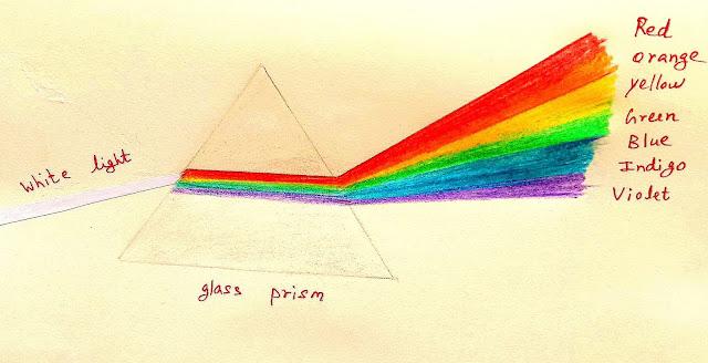 Diagrammatic illustration of Optical Prism: white light into ROYGBIV