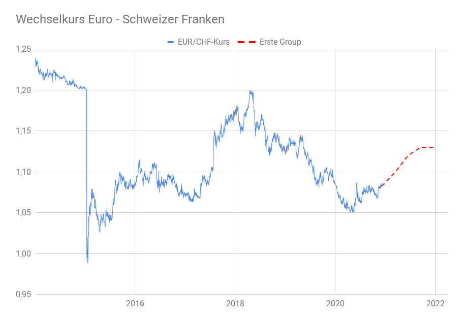 Wechselkursprognosen EUR/CHF-Kurs 2021 Erste Group grafisch dargestellt