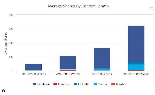 Cara membuat konten menjadi viral