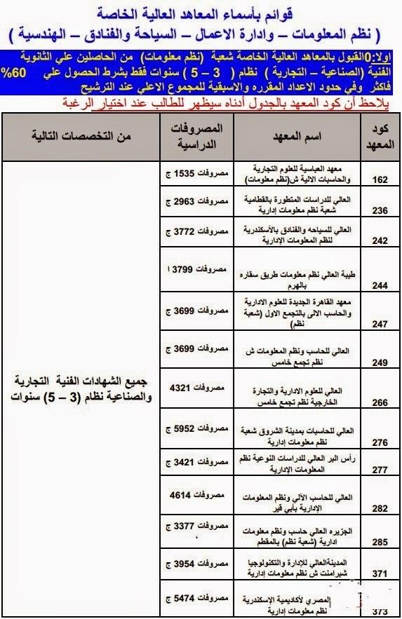 مصروفات واسماء المعاهد التى تقبل طلاب دبلوم تجارة وصنايع