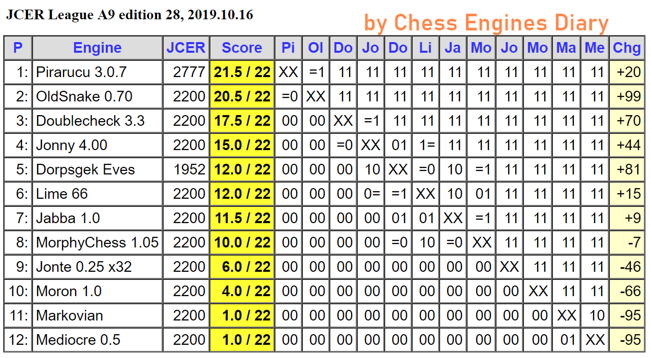 JCER (Jurek Chess Engines Rating) tournaments - Page 19 2019.10.16.LeagueA9.edition28Scid.html