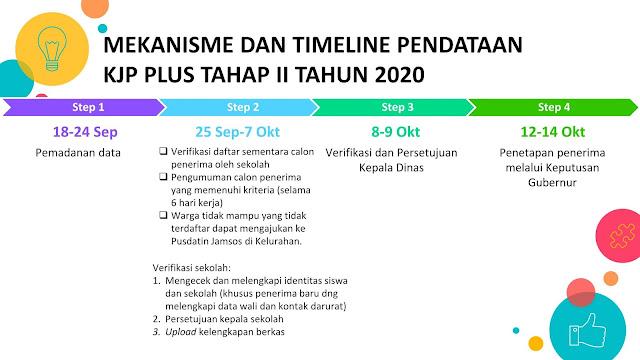 Mekanisme  Pendaftaran KJP Plus Tahun 2020 Tahap 2