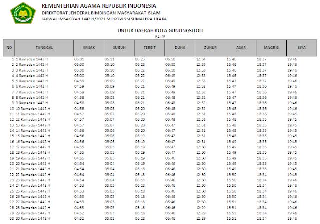 Jadwal Imsakiyah Ramadhan 1442 H Kota Gunungsitoli, Sumatera Utara