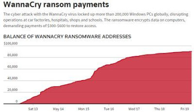 wannacry-ransom-payments