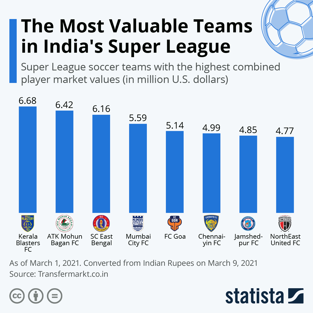 The Most Valuable Teams in Indias Super League