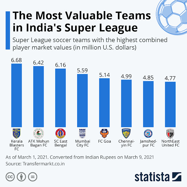 The Most Valuable Teams in India's Super League #infographic #Soccer #Super League #india #Games #Player Market