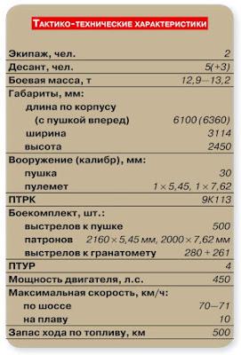 ТТХ БМД-3 (характеристики)