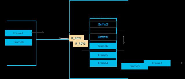 Cisco DIRL, Cisco Tutorial and Material, Cisco Learning, Cisco Certification, Cisco Guides, Cisco Career