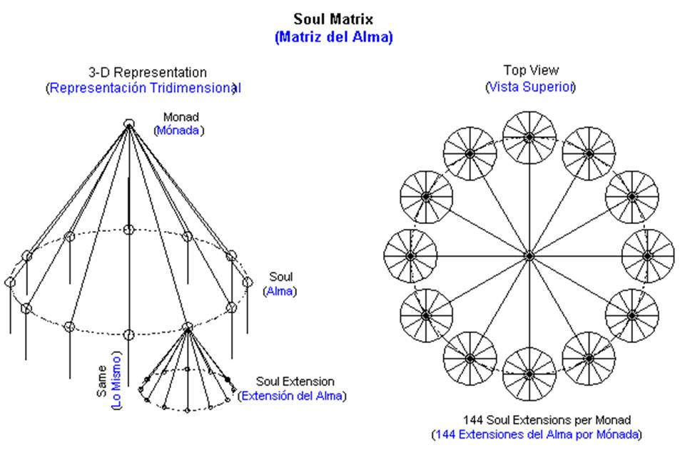 Spiritual Harmonics: Group Souls & Monads of 144 Soul Mates