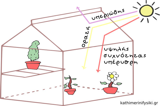 Αρχή λειτουργίας ενός θερμοκηπίου