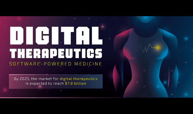 The Future Of Digital Therapeutics Is Here #infographic