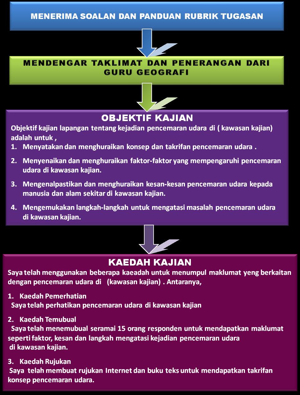Contoh Jadwal Kerja Kegiatan Ekonomi - Contoh Yes