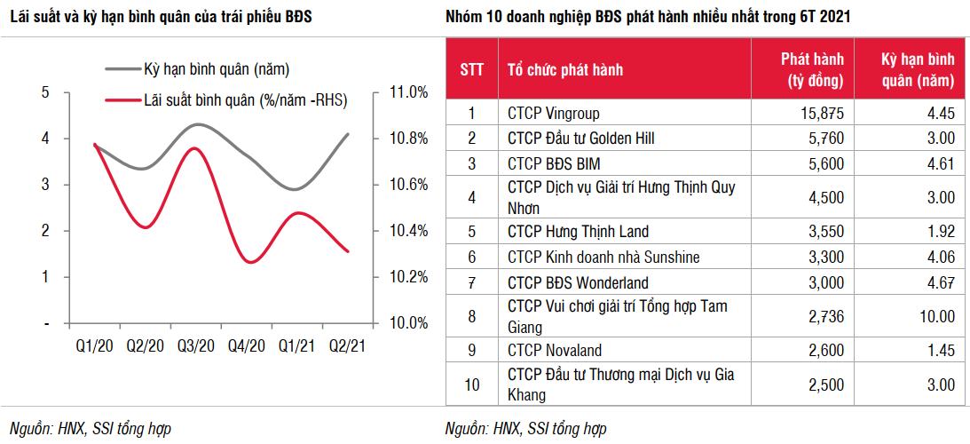 Trái phiếu BĐS có kỳ hạn dài hơn và lãi suất giảm nhẹ trong Q2/2021